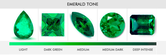 Emerald Gemstone Panna Birthstone Uses Benefits Mantra & Its Activation Process By Shri Rohit Anand