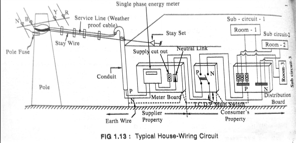 What is wiring system? How Electric Supply comes to our