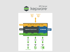 Download Kepware OPC Server - KEPServerEX V6 Full 2020