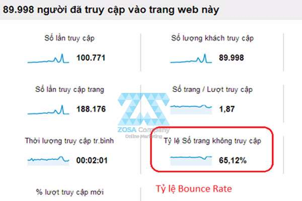 ti le bounce rate