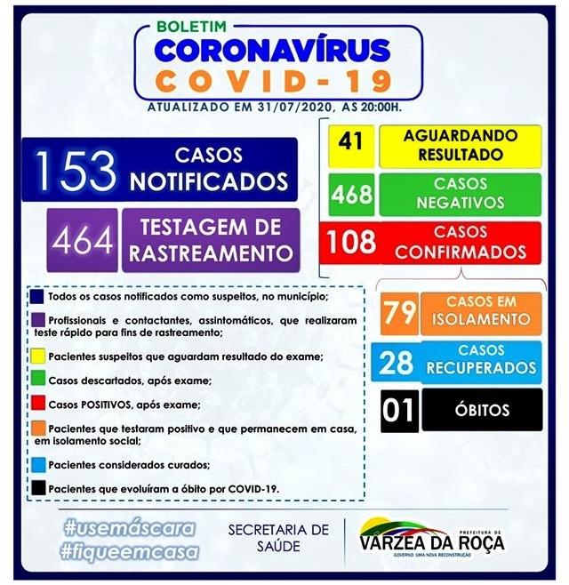 BOLETIM EPIDEMIOLÓGICO CONFIRMA 108 CASOS DO NOVO CORONAVÍRUS (COVID-19) EM VÁRZEA DA ROÇA-BA