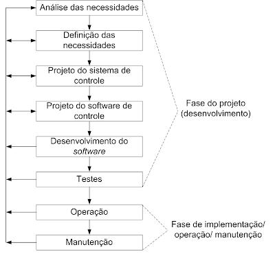 metodologia de projeto de sistemas de controle