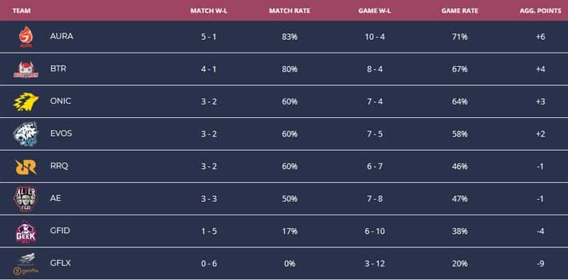 Jadwal MPL Season 4 Week 4: Duel ONIC Esports & EVOS Esports 2