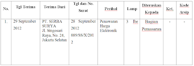 Materi Administrasi Perkantoran Pengertian Fungsi Dan