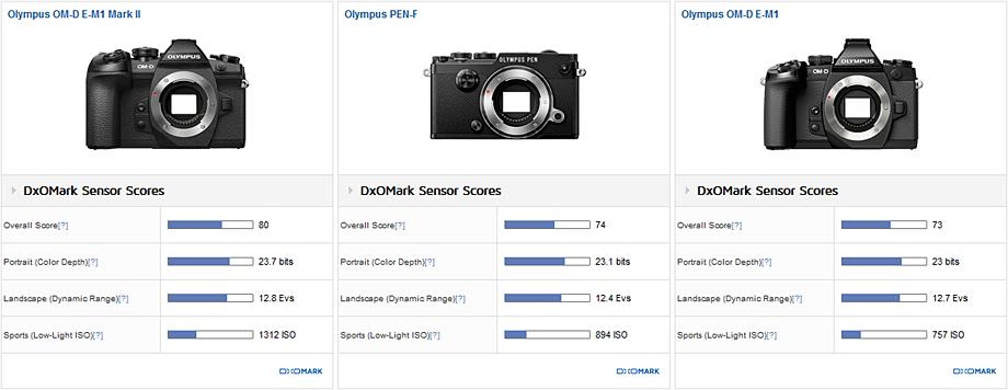 Сравнение сенсоров Olympus E-M1 Mark II, Pen F и E-M1