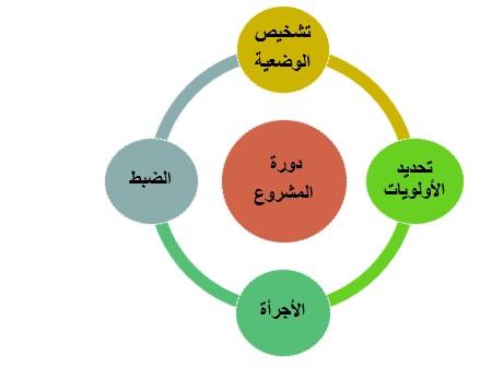 دورة مشروع المؤسسة حسب تقنية EPAR