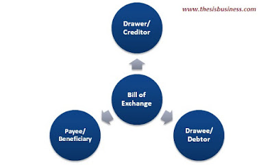 parties to bill of exchange