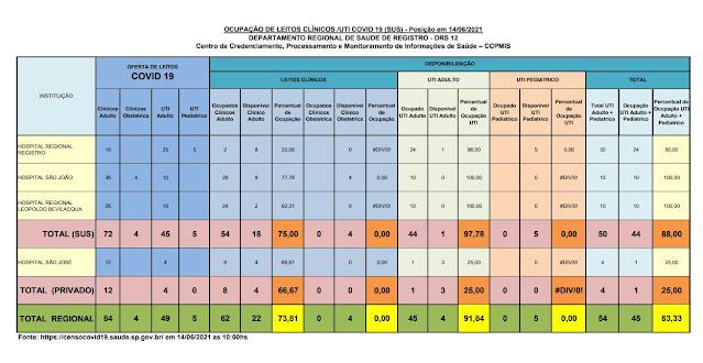 97,78% da taxa de ocupação dos leitos de UTI do SUS (01 vaga)  e 50 %  particular (03 vaga) dos Hospitais do Vale do Ribeira (14/06)