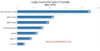 Canada large luxury car sales chart May 2016