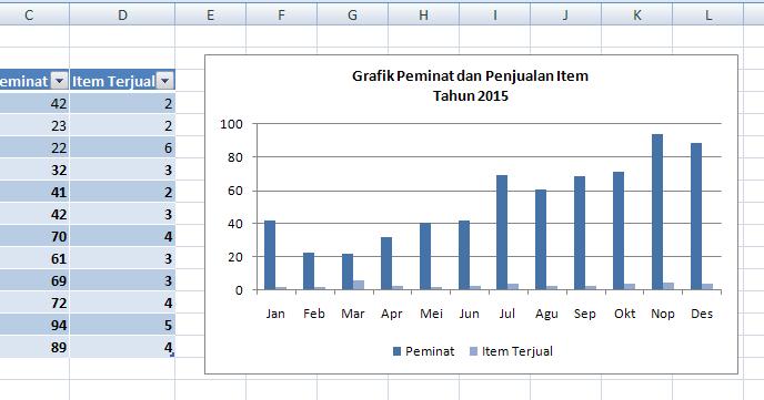 Cara Membuat Grafik Gabungan di Excel