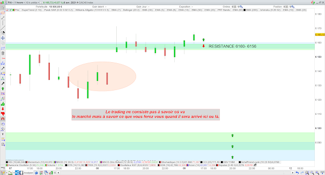 Bilan trading CAC40 08/04/21