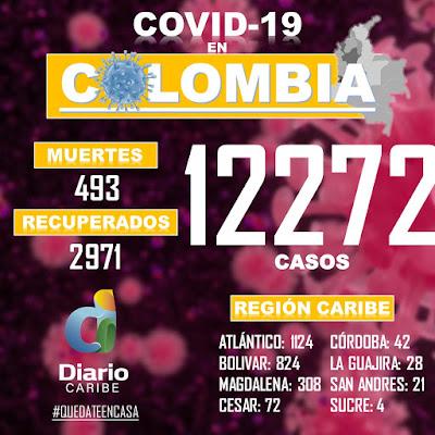Van 493 muertos por covid 19 en Colombia