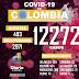 Van 493 muertos por covid 19 en Colombia, hoy con 659 casos nuevos el mayor repunte en el país