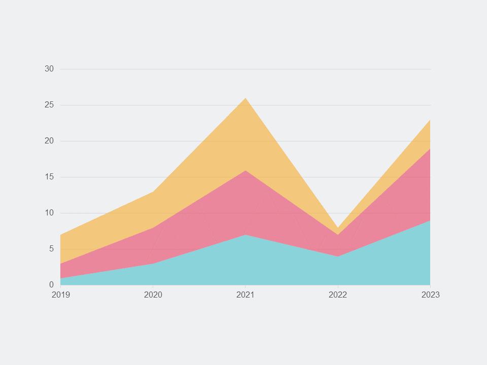Cumulative Effects Graph PowerPoint Templates 2