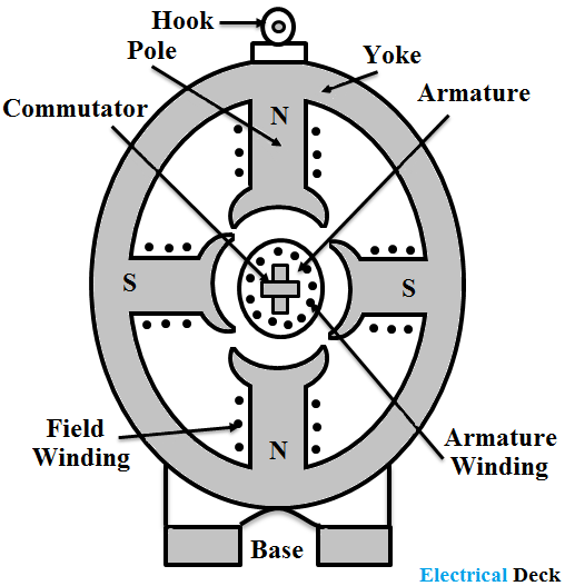 Construction of DC Generator - Each Part Explanation