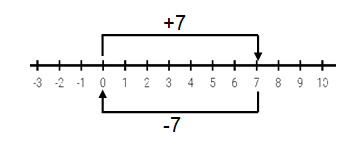 সংখ্যারেখার সাহায্যে যোগফল নির্ণয় করো :  (+7 ) , (-7)