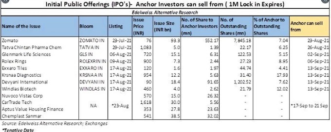 IPO Tips 2021 With Small Risk !!