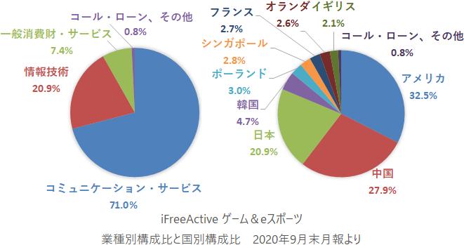 iFreeActive ゲーム&eスポーツ 業種別構成比と国別構成比
