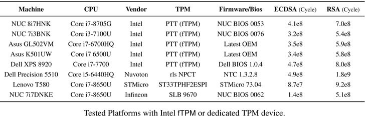 pirateo de Intel tpm