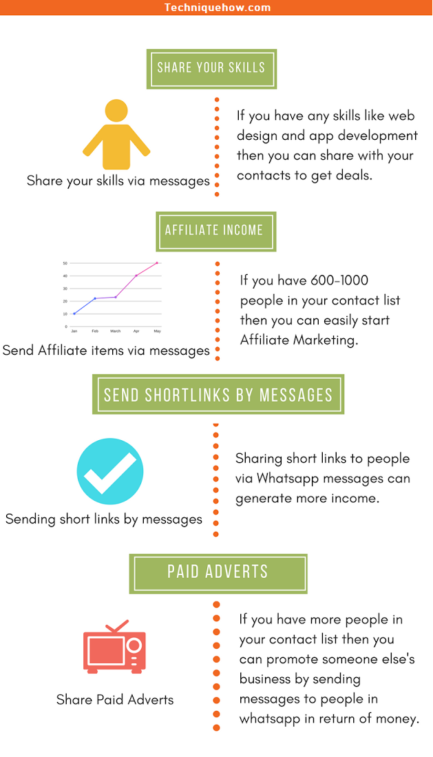 make Money from Status or Messages