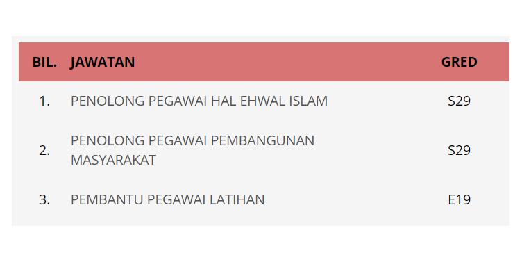 Jawatan Kosong di Majlis Agama Islam Wilayah Persekutuan (MAIWP) 2020