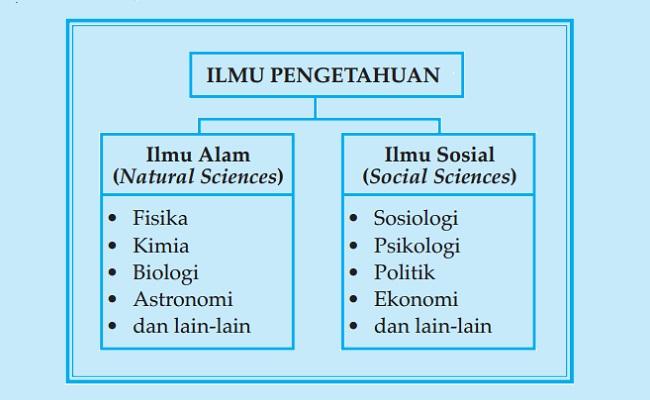 Perspektif Sosiologi dan Hubungan Sosiologi Dengan Ilmu Lain