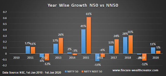 Nifty 50 index vs Nifty Next 50 index