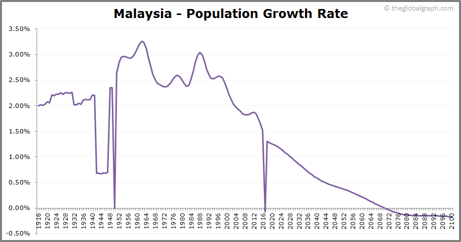 Malaysia  Population Growth Rate