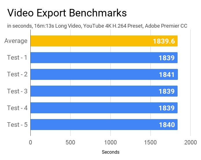 Video export benchmarks of Asus VivoBook 14 X415JA laptop.