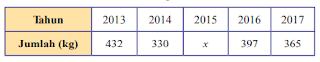 kunci jawaban matematika kelas 8 halaman 263 - 270 uji kompetensi 9