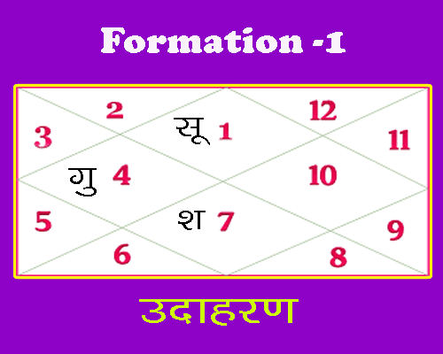 formation 1 of rajyoga in vedic astrology