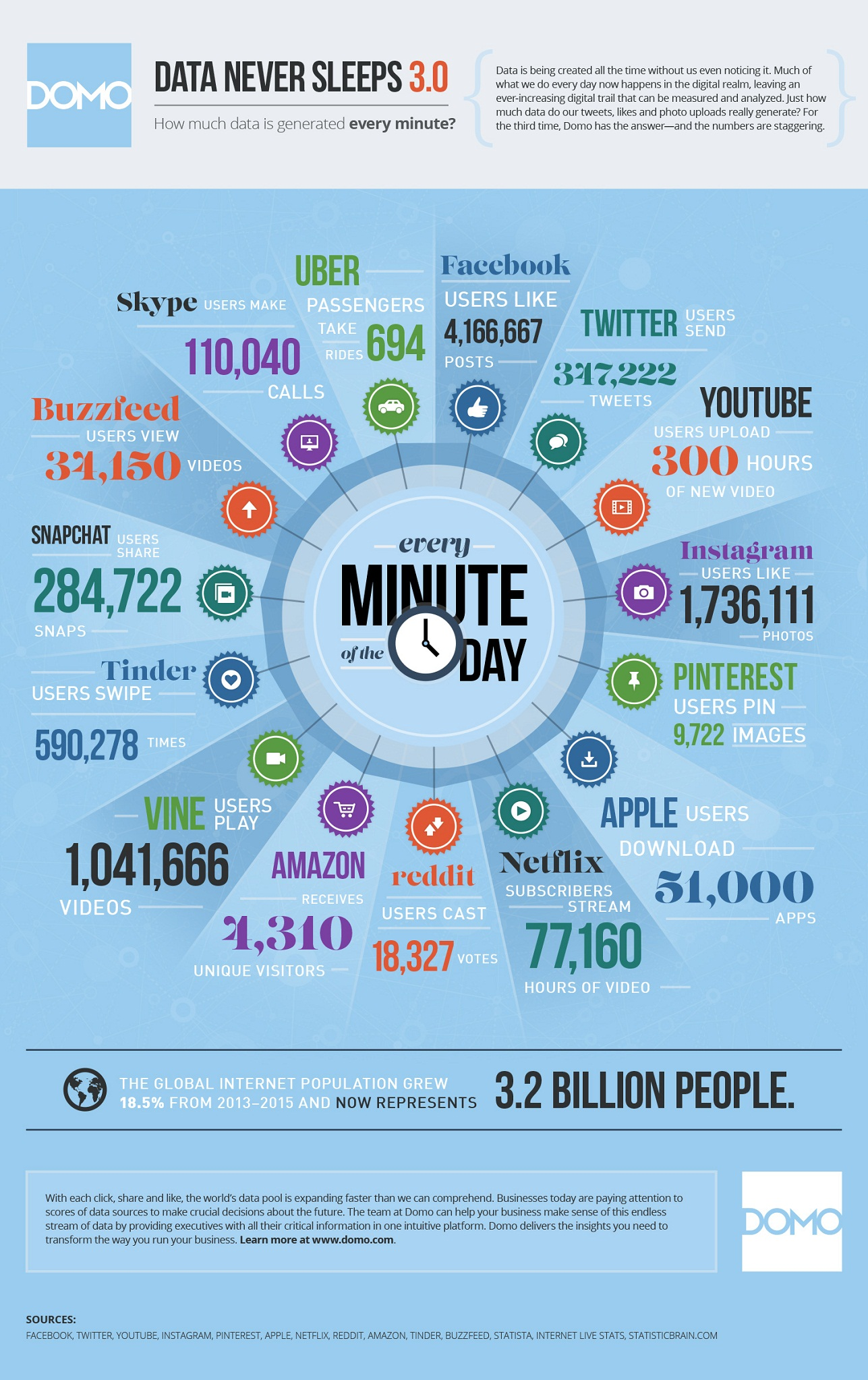 What Happens in Just One Minute on Facebook, Twitter, YouTube, Pinterest, Instagram, Reddit, Amazon, Vine, Tinder, Snapchat, Buzzfeed, Skype, Apple and Uber