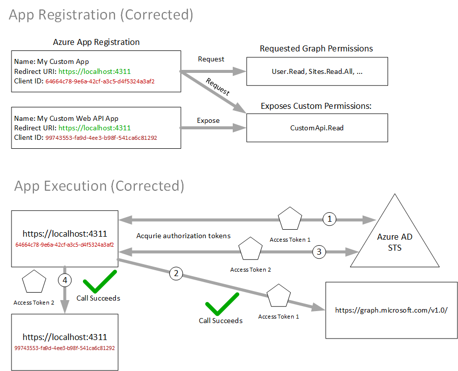 Ivan on Software: Azure AD Authentication and Graph API