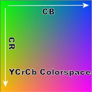 Điểm ảnh YUV và RGB - IEEV