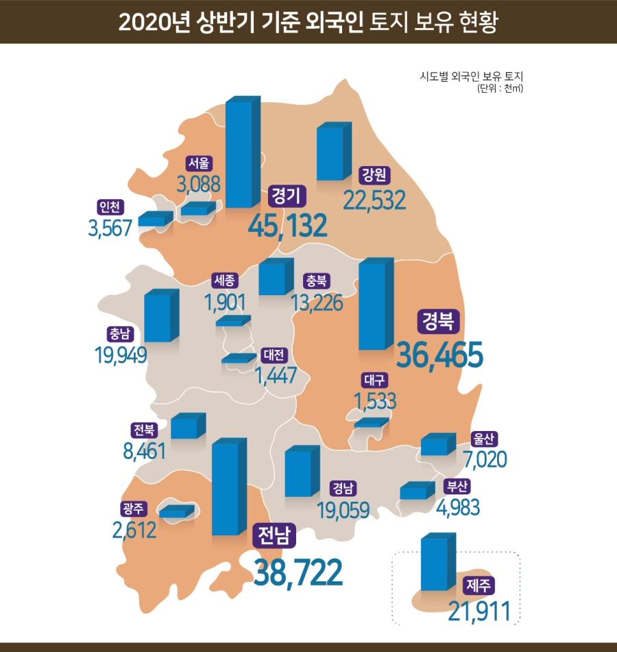 2020년 상반기 외국인 토지 보유, 전년대비 1.2% 증가, 전 국토의 0.25%