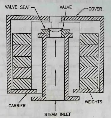 Dead weight safety valve