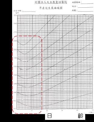 本院所使用的早產兒生產曲線,可看到前兩週的體重是先降後升的,所有的寶寶都是如此