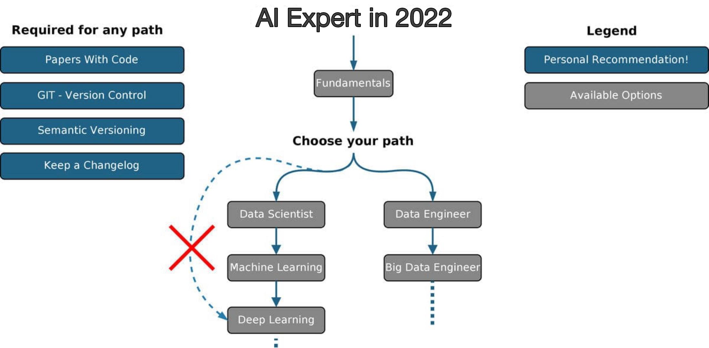 Artificial Intelligence Roadmap 2022