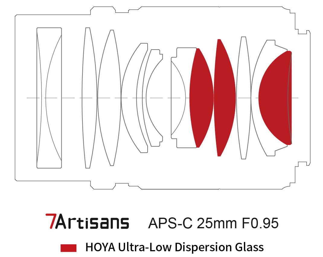 Оптическая схема объектива 7Artisans 25mm f/0.95