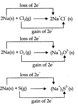class 11 chemistry redox reaction notes in Hindi
