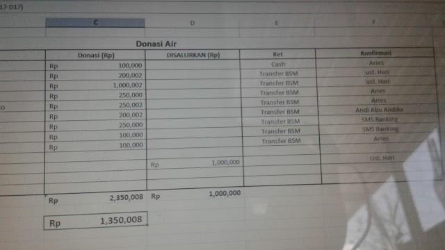 update Donasi Air Bersih untuk 11 Titik wilayah kekeringan di Grabag, Kabupaten Magelang 24 September 2019
