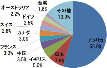楽天・全世界株式インデックス・ファンド 国・地域別構成比(アメリカ、日本、イギリスほか)