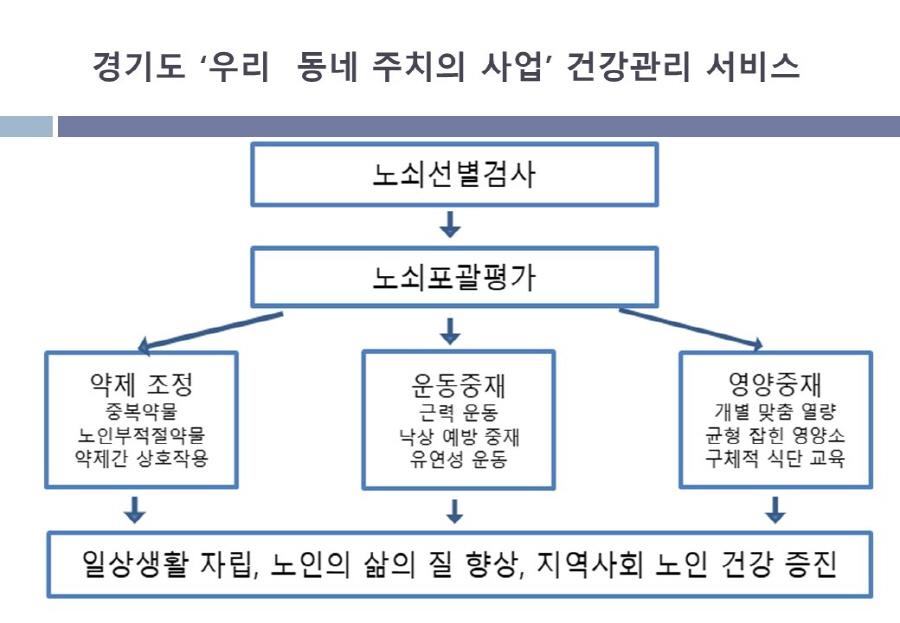 경기도, '2019년 우리 동네 주치의 사업 성과보고회' 개최