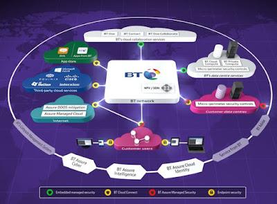 BT optimitza amb ForeScout la visibilitat dels dispositius connectats a la xarxa
