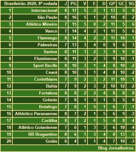 Jornalheiros Brasileirao 2020 Classificacao Apos A 8ª Rodada