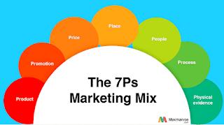 7 Variable Marketing Mix (Bauran Pemasaran)