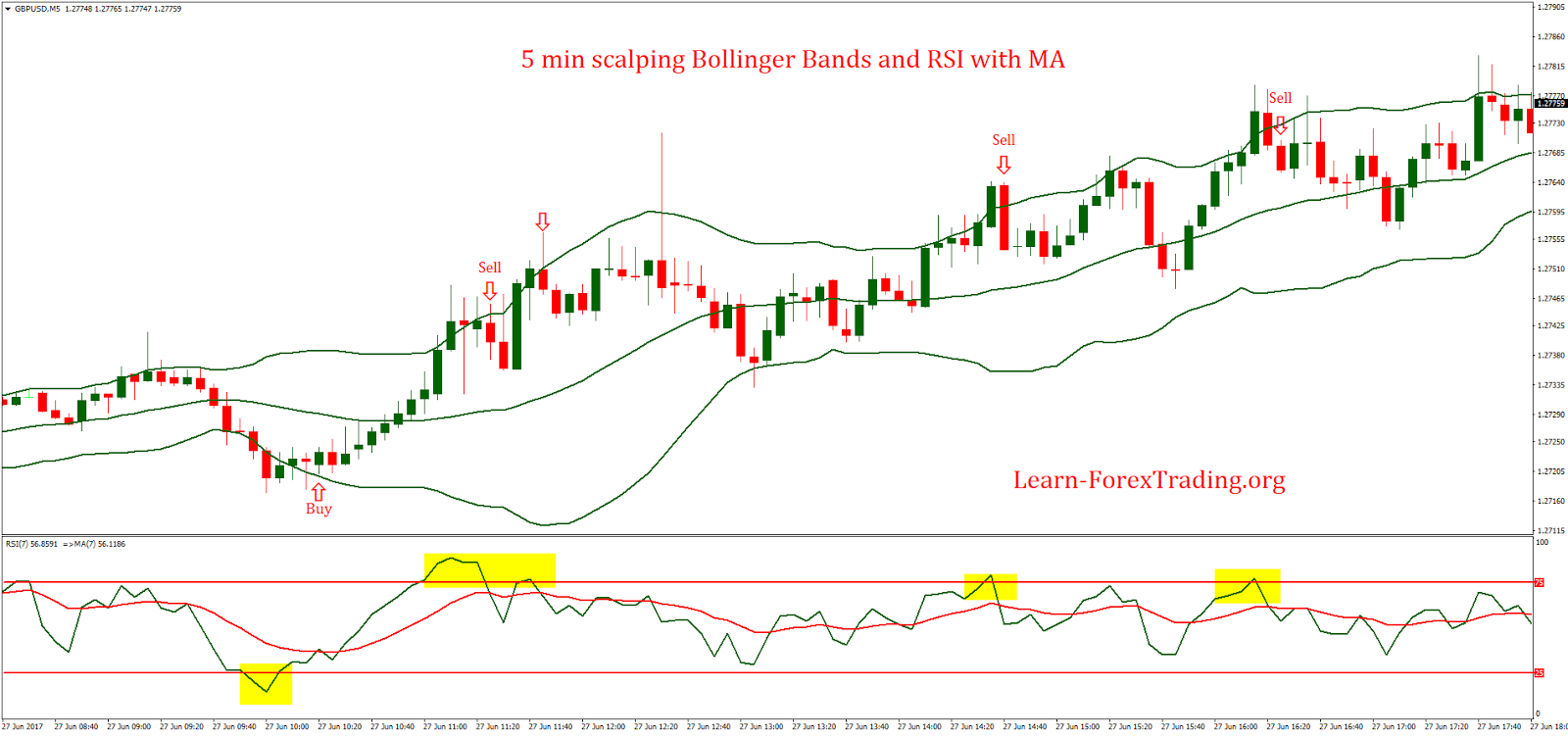 Double rsi strategy