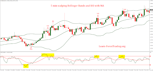 5 min scalping Bollinger Bands and RSI with MA Strategy