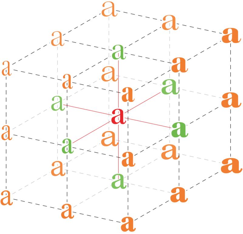 los 3 ejes de las variables fonts