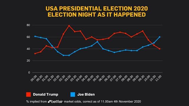 USA election night betting odds Trump vs BIden